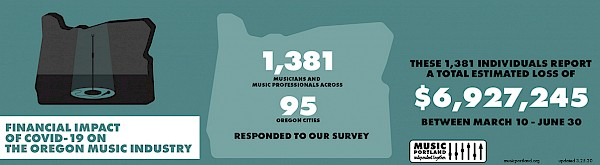Before March came to a close, MusicPortland surveyed 1,381 musicians and music professionals in Oregon who reported almost $7 million in lost revenue: Click to see the complete infographic by JP Downer of Motorobot Creative